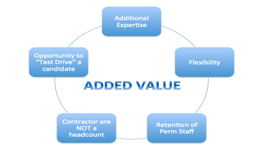 What value can a contractor add to your business?